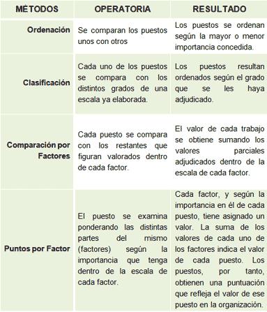 métodos de valoración de puestos de trabajo