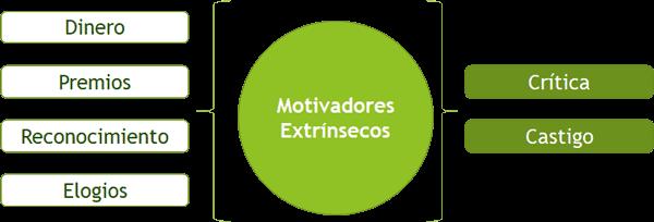 Motivación Extrínseca