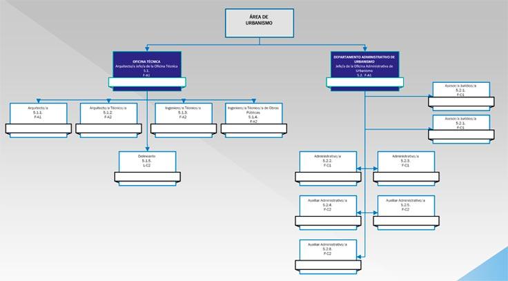 Relaciones de Puestos de Trabajo – Detalle de Organigrama de 2º Nivel