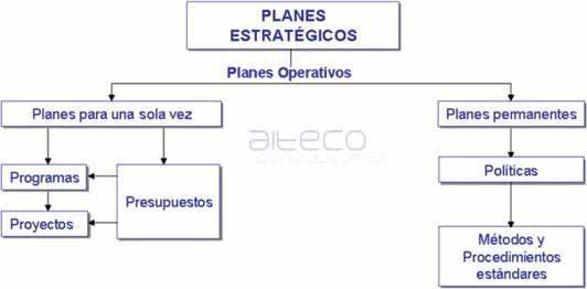 planes estratégicos y planes operativos