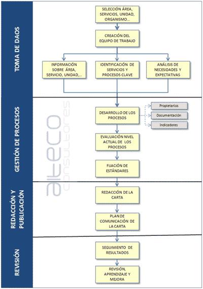 Proceso de Elaboración de Cartas de Servicios