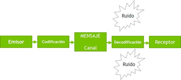 Proceso de Comunicación Lineal