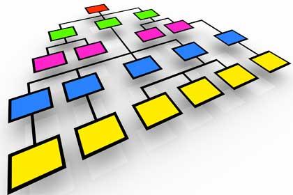 Desarrollo del Diagrama de Proceso de Decisión