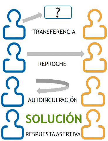 Conflicto con el cliente - Tipos de respuesta