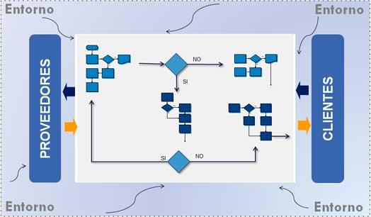Sistema de procesos, stakeholders y organización