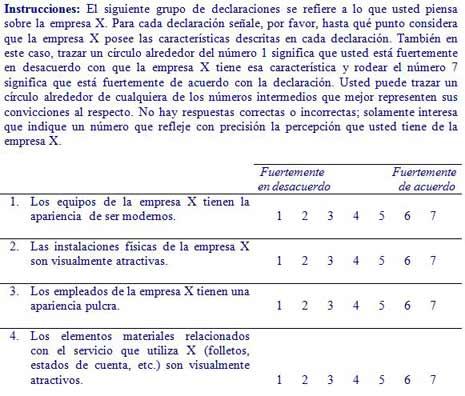 Cuestionario SERVQUAL - Percepción
