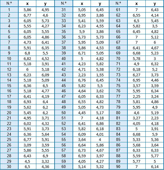 tabla diagrama de dispersión