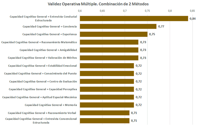 Combinación de Métodos de Selección de Personal. Dos métodos